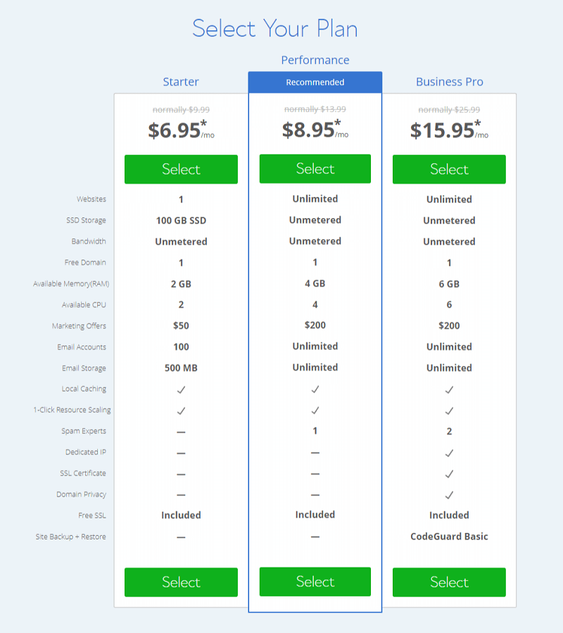 Cloud Hosting Packages From Bluehost
