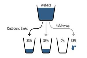 What are different outbound links rel attribute values in the a tag